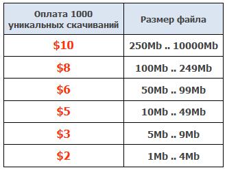 Оплата за скачивания в Depositfiles