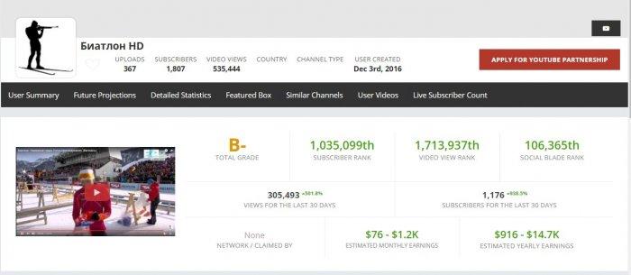 Сколько зарабатывают на Ютубе на чужих видео