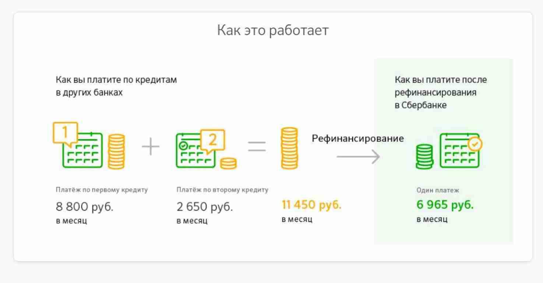 Как сделать рефинансирование кредита альфа банк 322