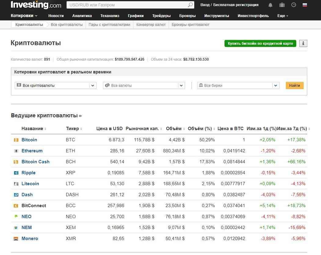 Прогноз bitcoin cash на 3 ноября-17