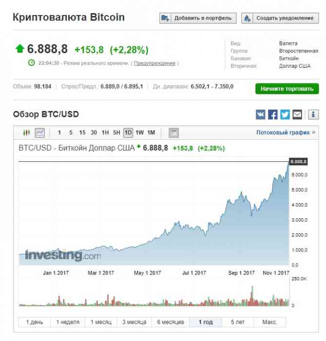 График изменения цена на биткоины