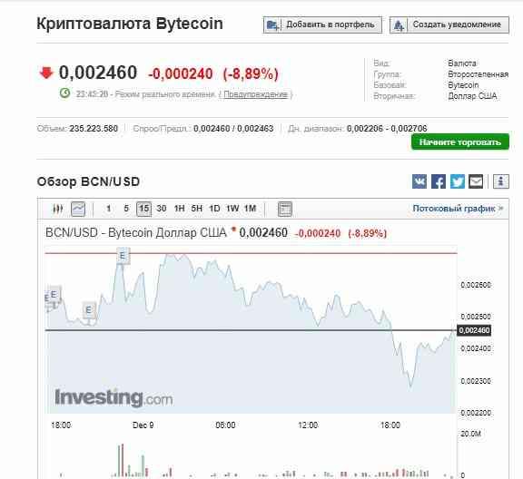 Такая криптовалюта как Bytecoin