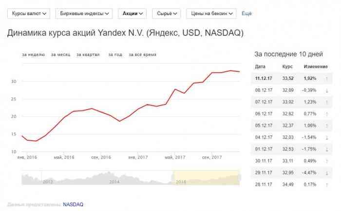 График динамики курса акций компании Яндекс