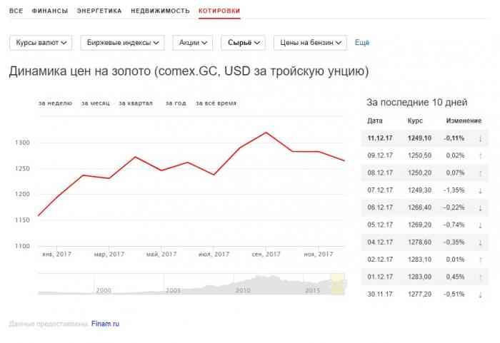 График динамики цены на золото за текущий год