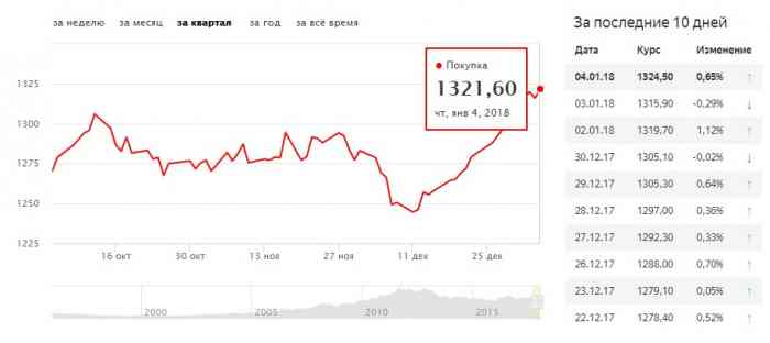 Третий график роста цен на золото