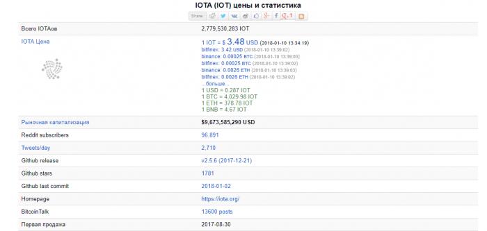 IOTA входит в список 15 самых ценных криптовалют