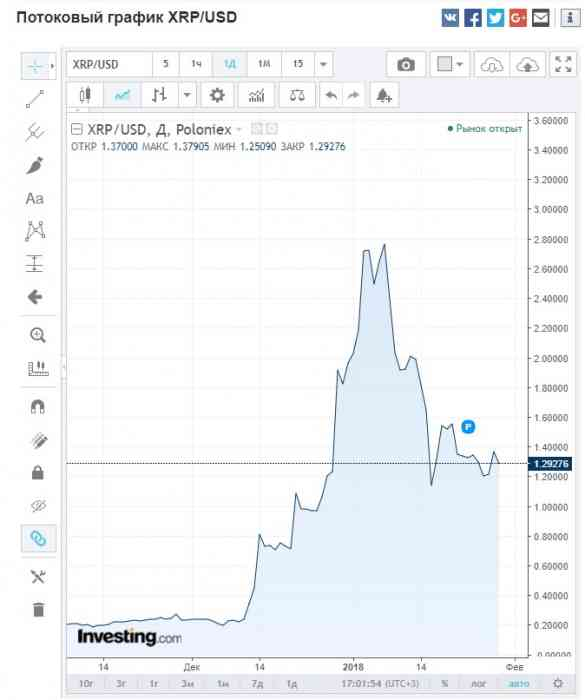 График 2 изменения цены на Stellar Lumens и Ripple