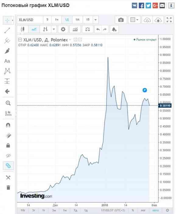 График 1 изменения цены на Stellar Lumens и Ripple