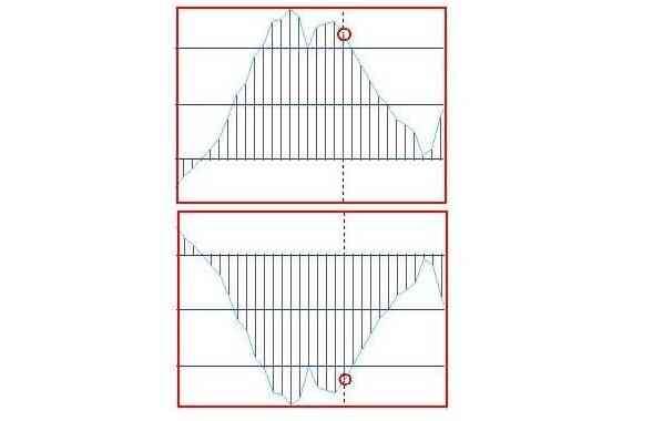 График фигуры «Двойная вершина и основание»