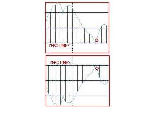 Индикатор MACD снижается вниз к нулевой отметке