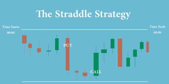 Стратегия «Стрэддл» для бинарных опционов