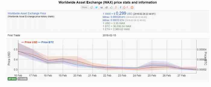 График цены WAX