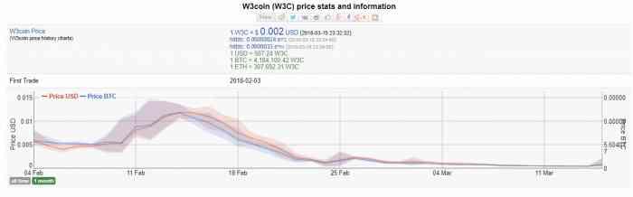График изменения цены на монеты