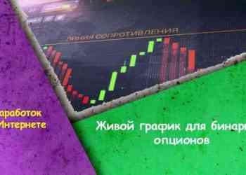Живой график для бинарных опционов