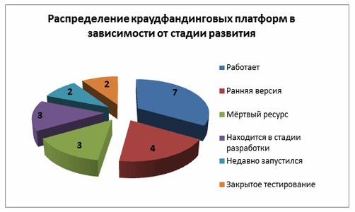 Распределение краудфандинговых платформ