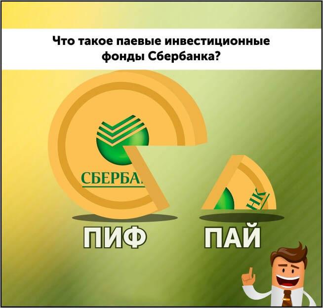 паевый инвестиционный фонд сбербанка